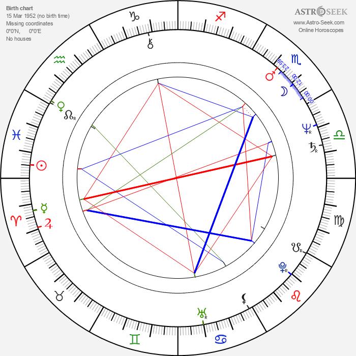 Tony Abatemarco - Astrology Natal Birth Chart
