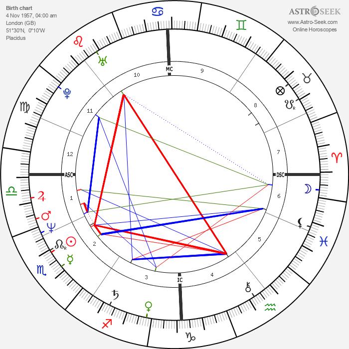 Tony Abbott - Astrology Natal Birth Chart