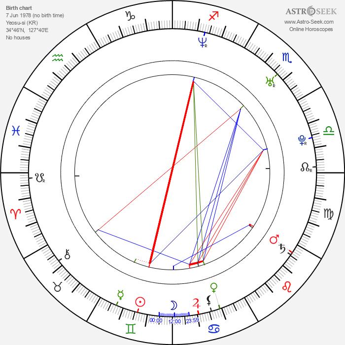 Tony An - Astrology Natal Birth Chart