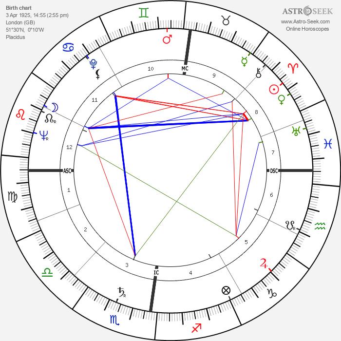 Tony Benn - Astrology Natal Birth Chart
