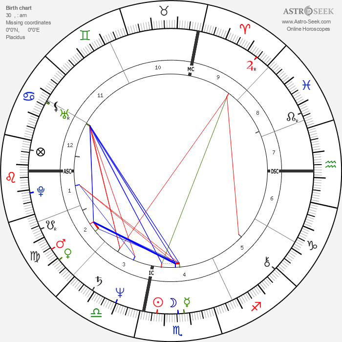Tony Bettenhausen - Astrology Natal Birth Chart