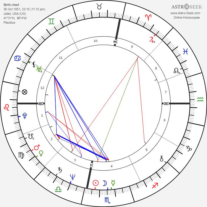 Tony Bettenhausen - Astrology Natal Birth Chart