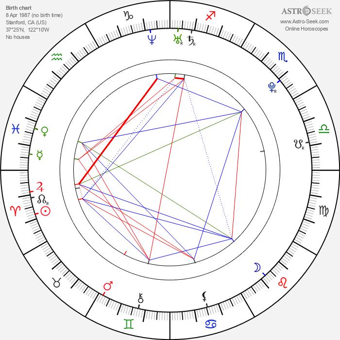 Tony Black - Astrology Natal Birth Chart