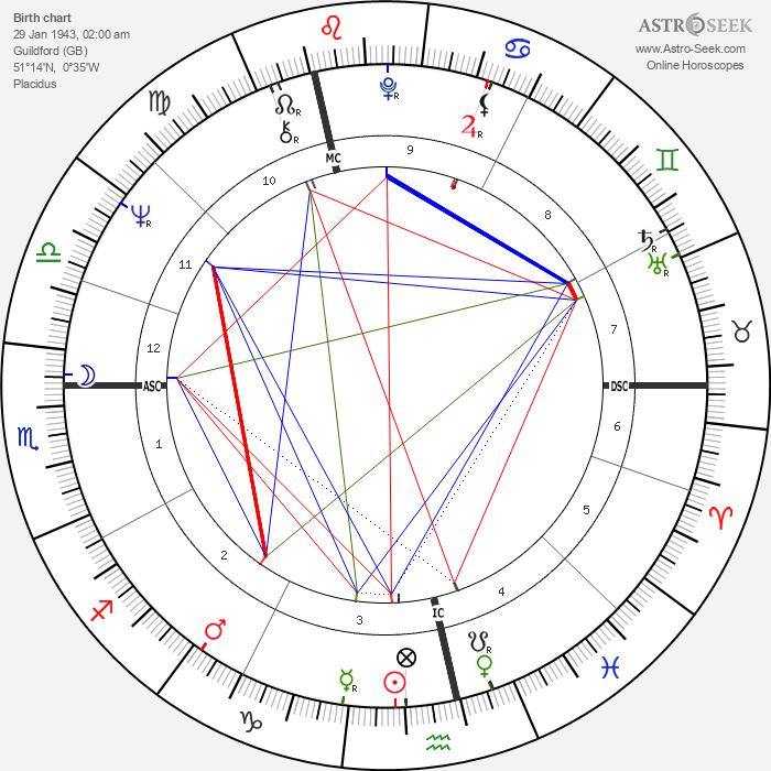 Tony Blackburn - Astrology Natal Birth Chart