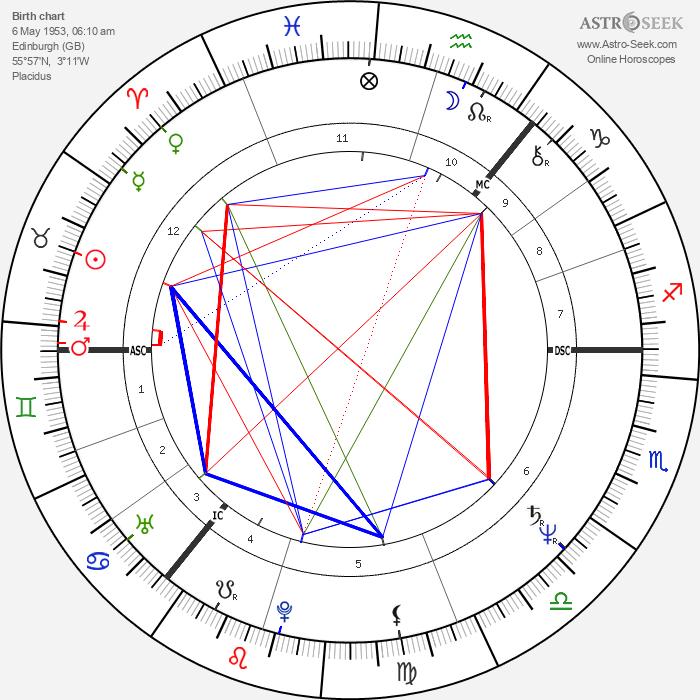 Tony Blair - Astrology Natal Birth Chart