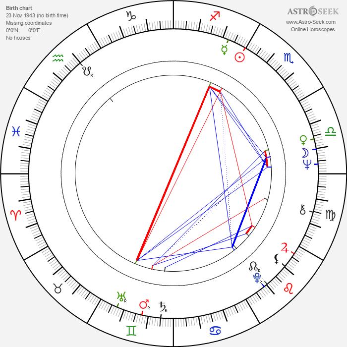 Tony Bonner - Astrology Natal Birth Chart