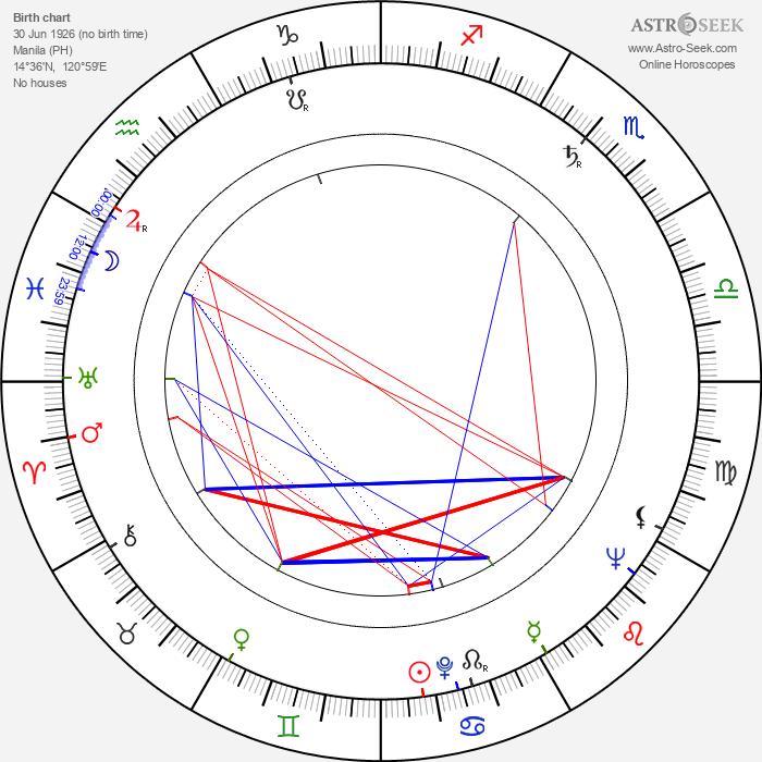 Tony Carreon - Astrology Natal Birth Chart