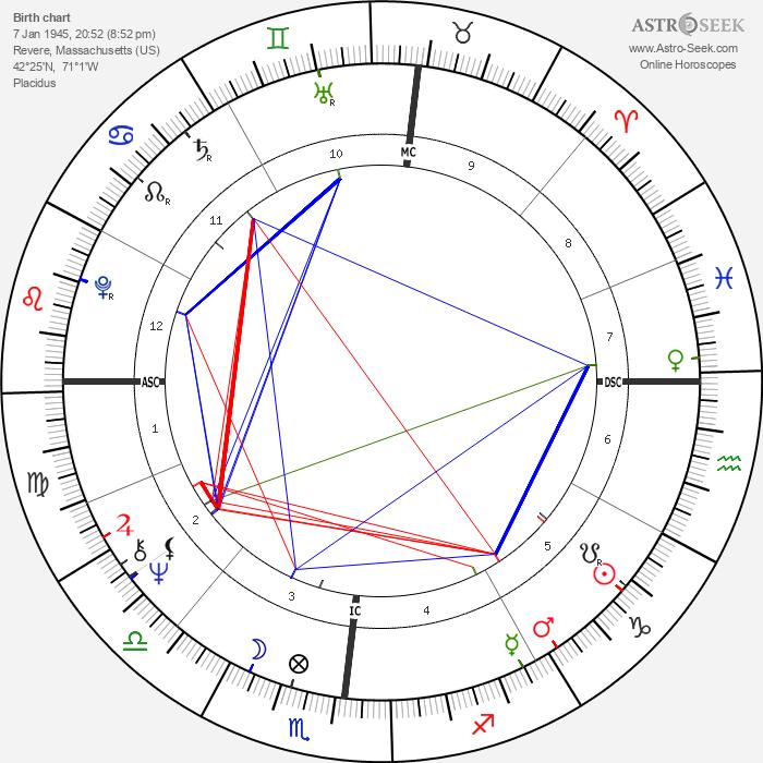 Tony Conigliaro - Astrology Natal Birth Chart