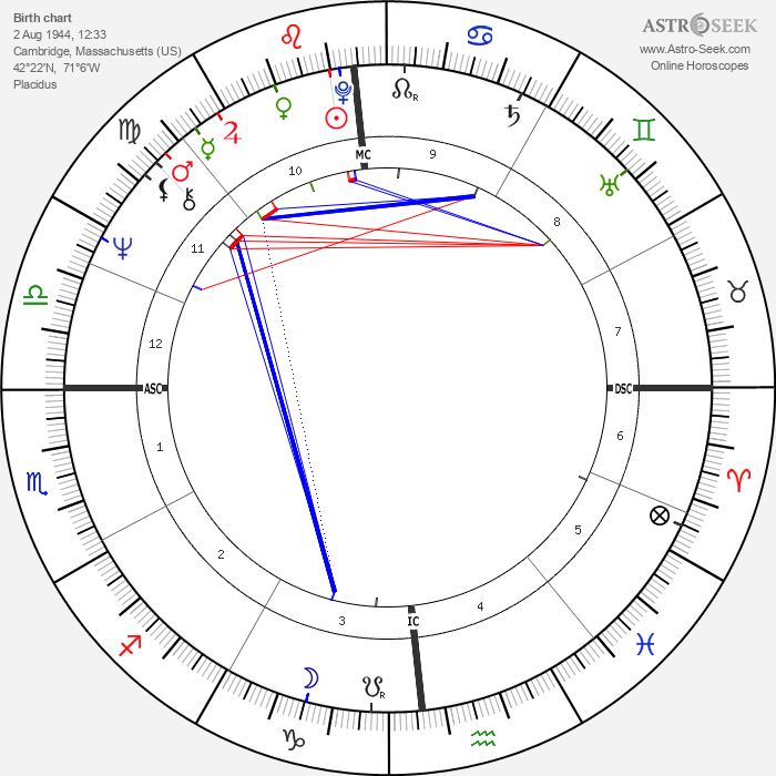 Tony Costa - Astrology Natal Birth Chart