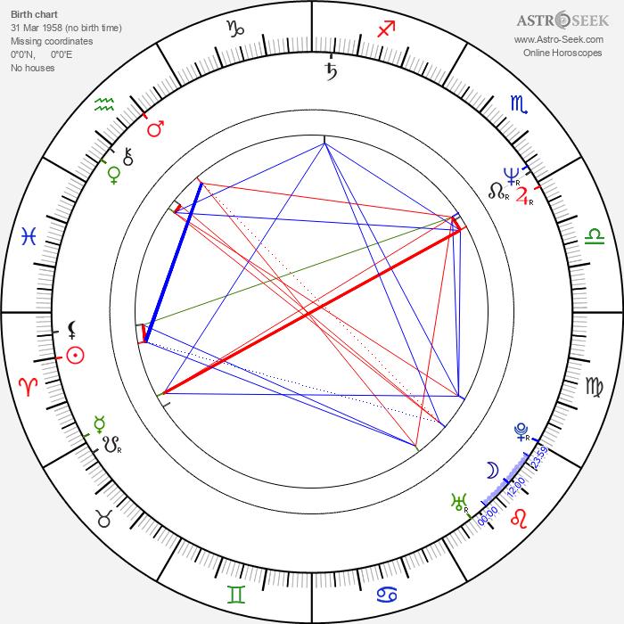 Tony Cox - Astrology Natal Birth Chart