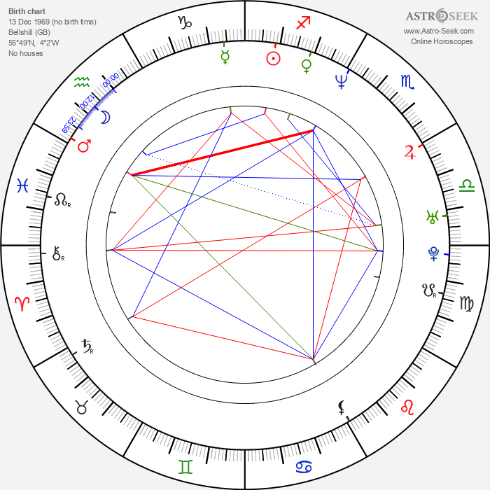 Tony Curran - Astrology Natal Birth Chart