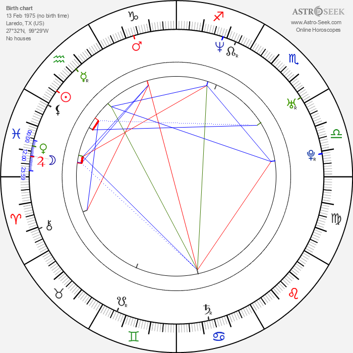 Tony Dalton - Astrology Natal Birth Chart