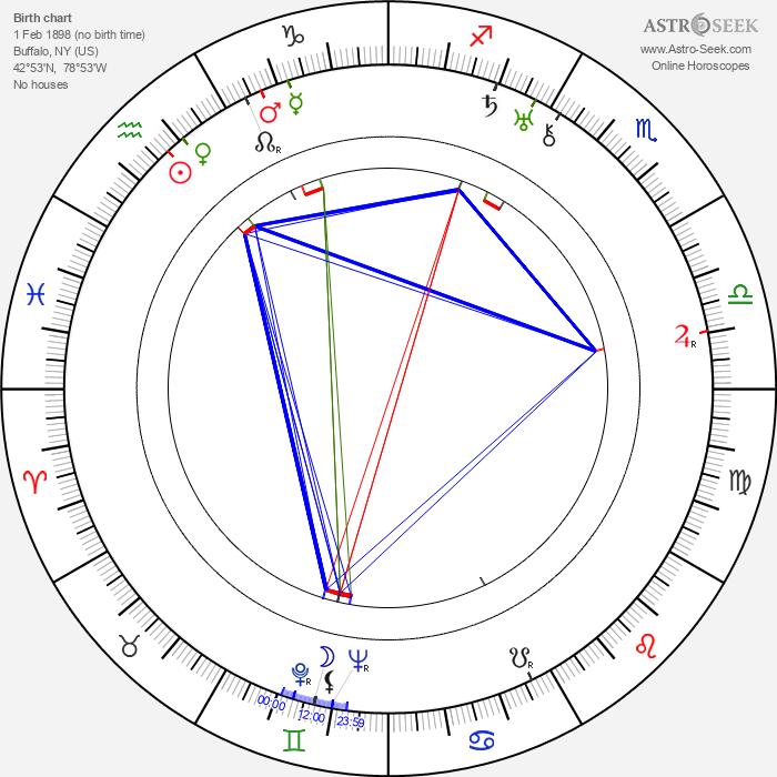Tony De Marco - Astrology Natal Birth Chart