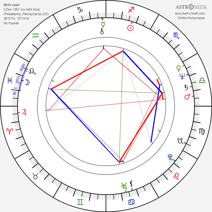 Tony Devon - Astrology Natal Birth Chart
