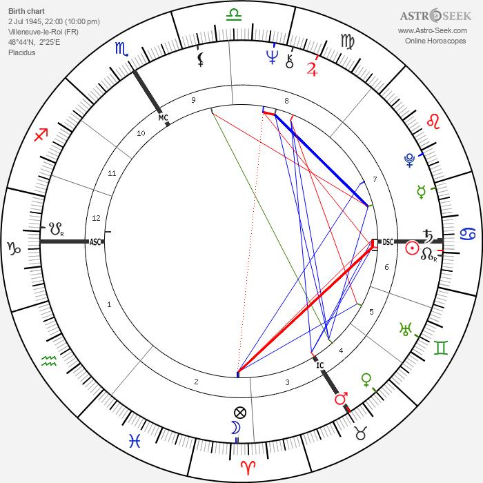 Tony Duvert - Astrology Natal Birth Chart