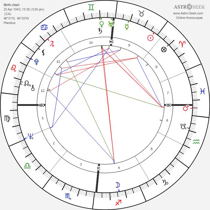 Tony Esposito - Astrology Natal Birth Chart