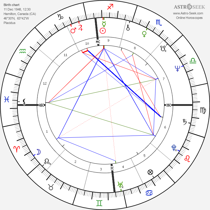 Tony Gabriel - Astrology Natal Birth Chart