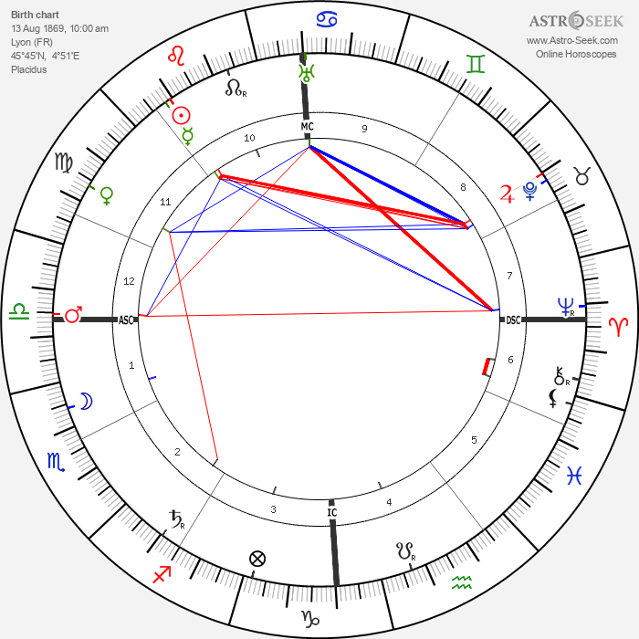 Tony Garnier - Astrology Natal Birth Chart