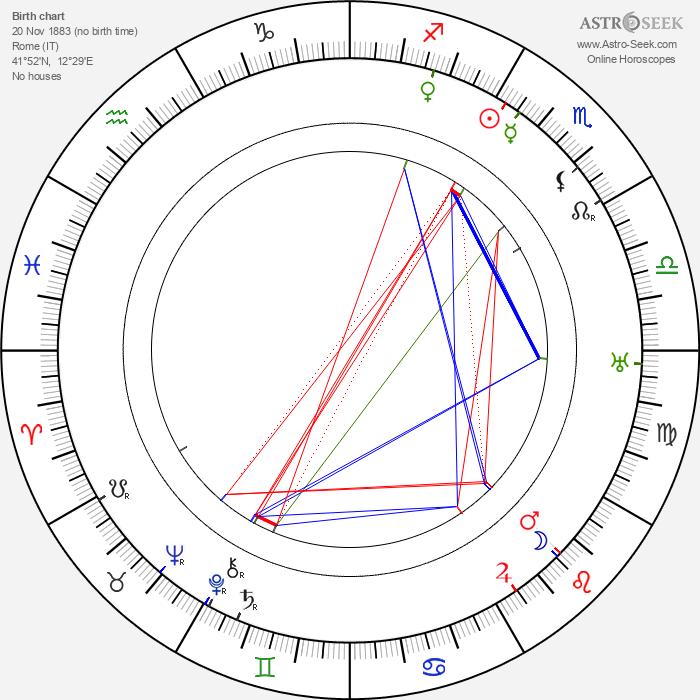 Tony Gaudio - Astrology Natal Birth Chart