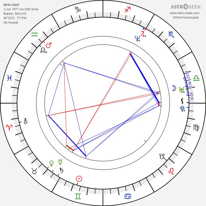 Tony Giglio - Astrology Natal Birth Chart