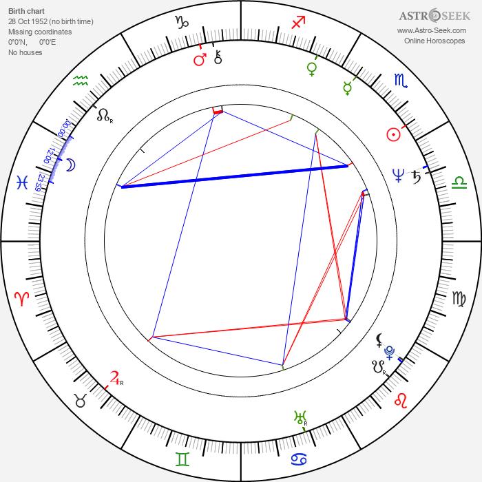 Tony Grisoni - Astrology Natal Birth Chart