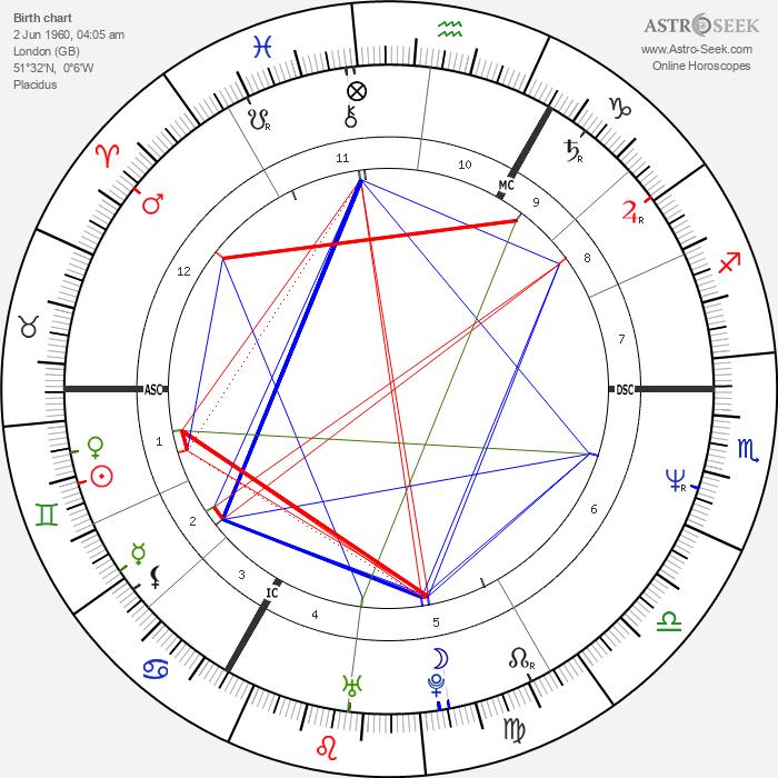 Tony Hadley - Astrology Natal Birth Chart