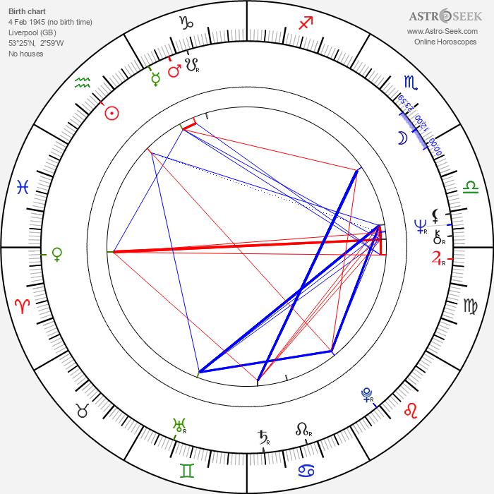 Tony Haygarth - Astrology Natal Birth Chart