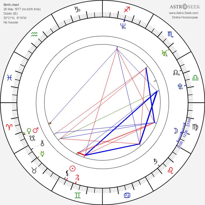 Tony Herbert - Astrology Natal Birth Chart