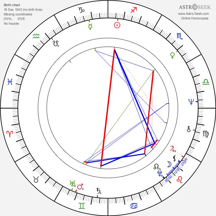 Tony Hicks - Astrology Natal Birth Chart