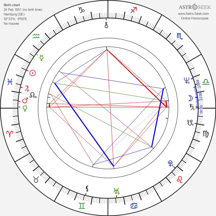 Tony Holiday - Astrology Natal Birth Chart