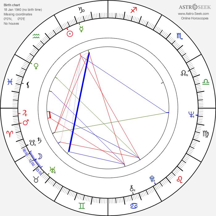 Tony Holland - Astrology Natal Birth Chart