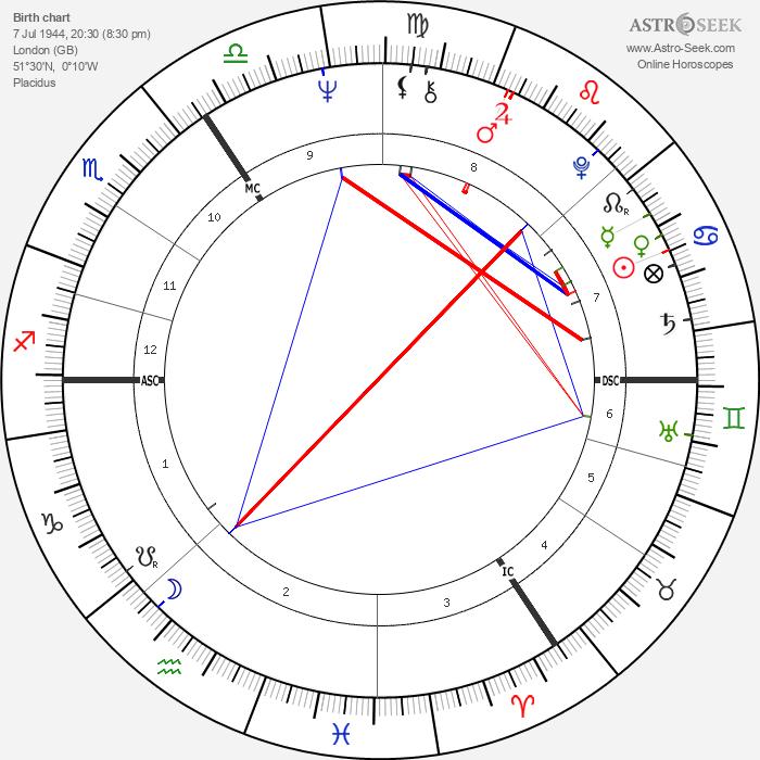Tony Jacklin - Astrology Natal Birth Chart
