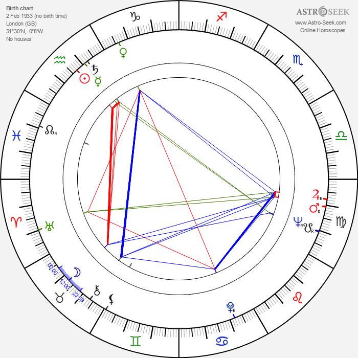 Tony Jay - Astrology Natal Birth Chart