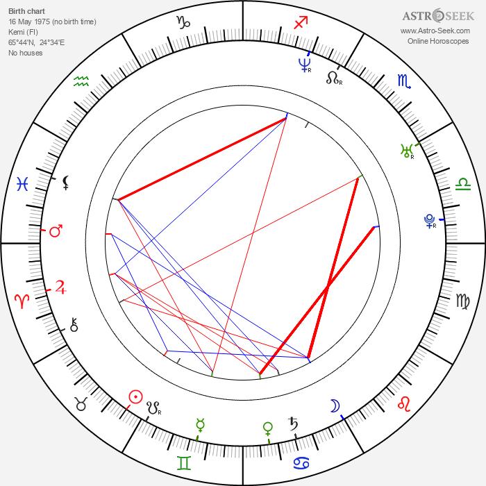 Tony Kakko - Astrology Natal Birth Chart