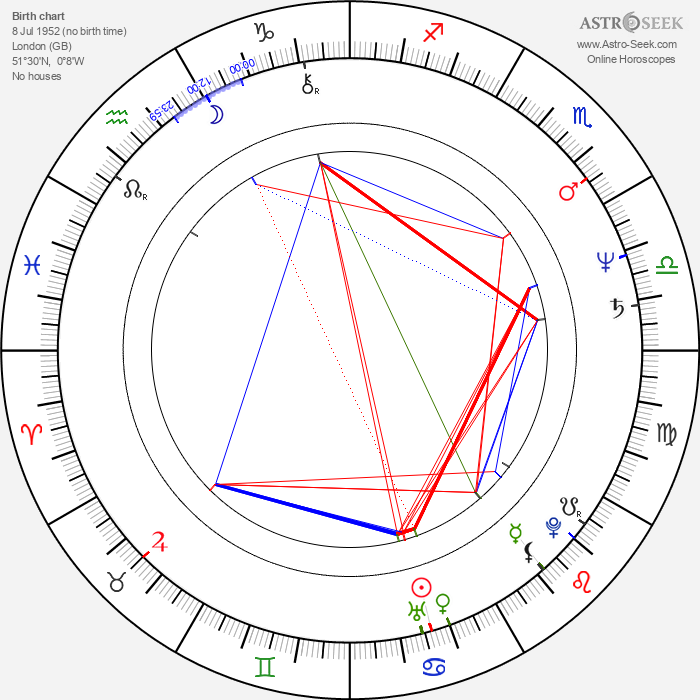 Tony Kaye - Astrology Natal Birth Chart