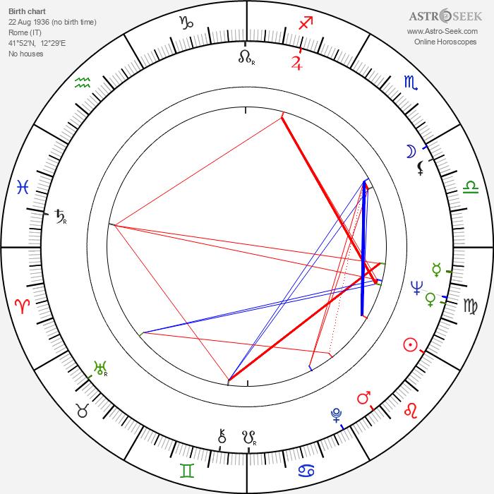 Tony Kendall - Astrology Natal Birth Chart