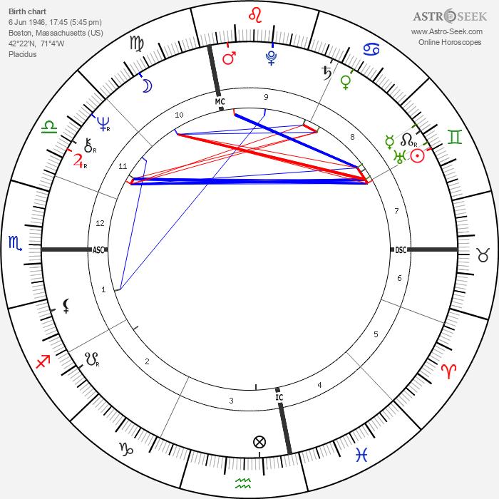 Tony Levin - Astrology Natal Birth Chart