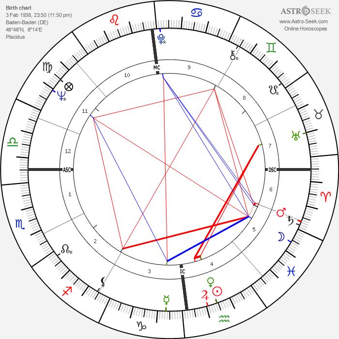 Tony Marshall - Astrology Natal Birth Chart