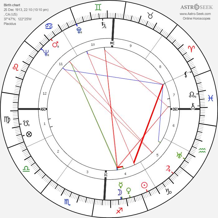 Tony Martin - Astrology Natal Birth Chart