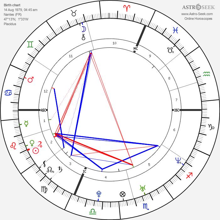 Tony Meilhon - Astrology Natal Birth Chart