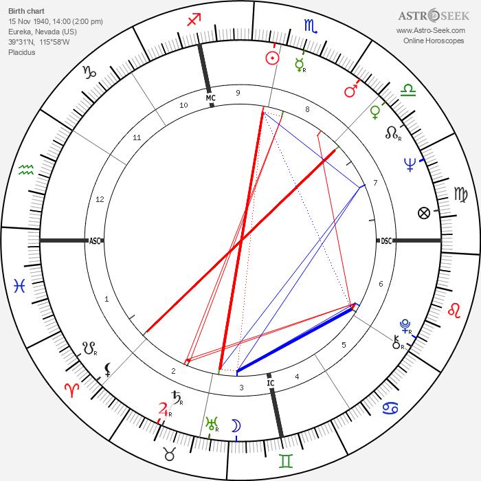 Tony Mendez - Astrology Natal Birth Chart