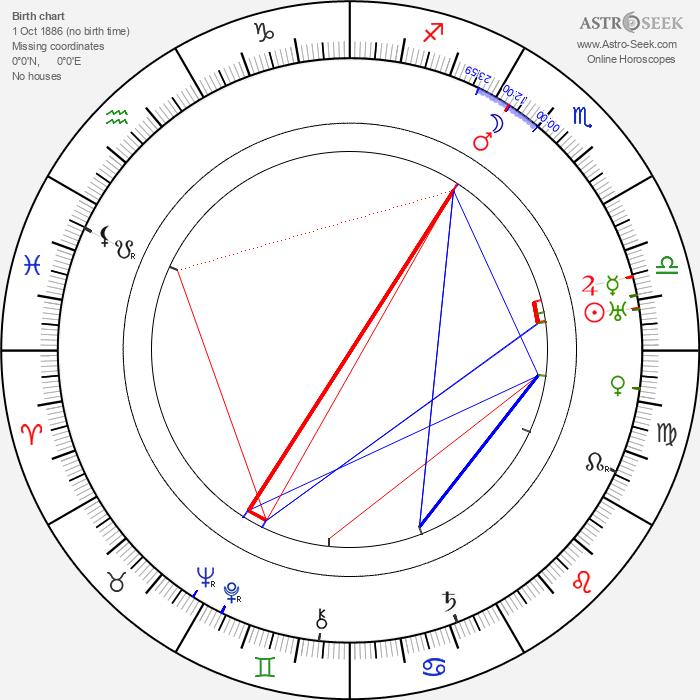 Tony Merlo - Astrology Natal Birth Chart