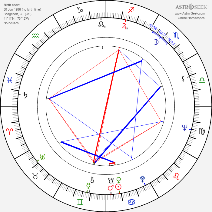 Tony Musante - Astrology Natal Birth Chart