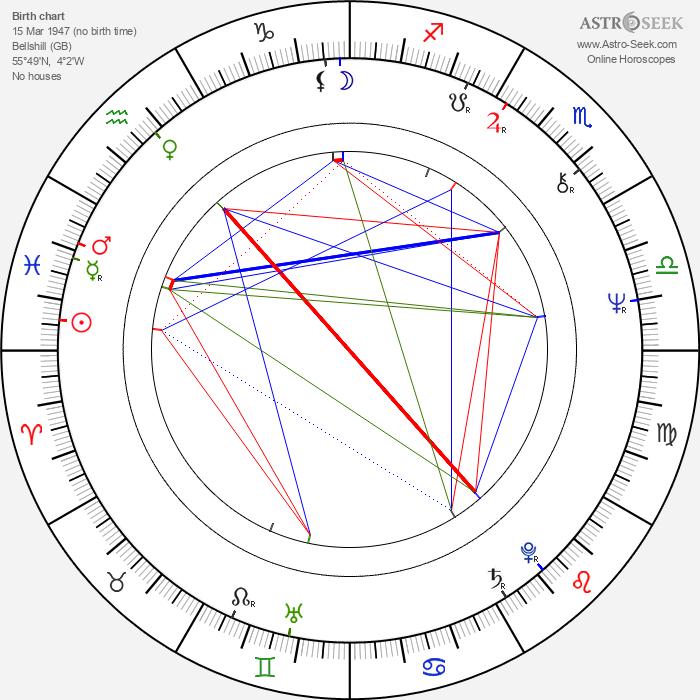 Tony Osoba - Astrology Natal Birth Chart