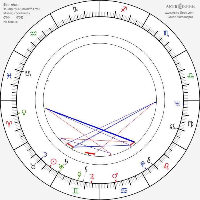 Tony Perez - Astrology Natal Birth Chart