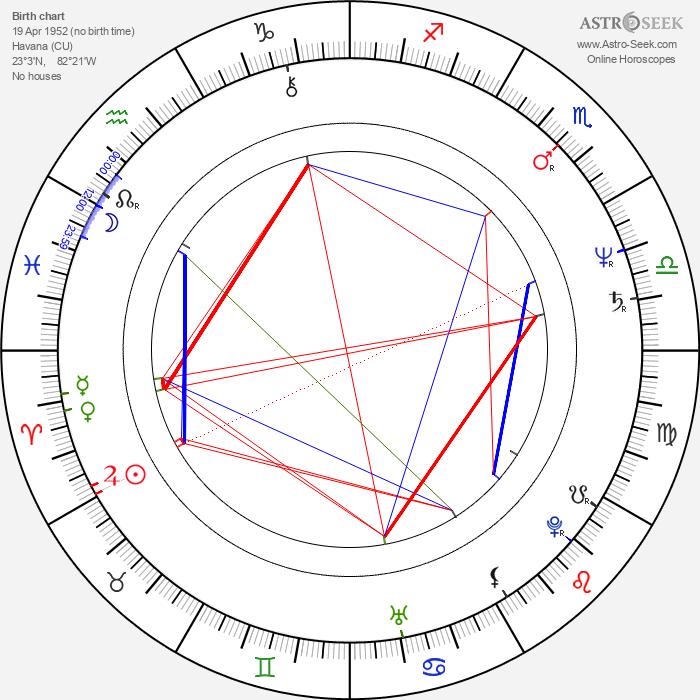 Tony Plana - Astrology Natal Birth Chart