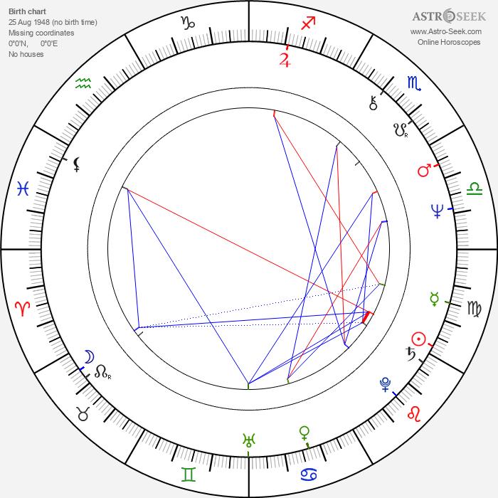 Tony Ramos - Astrology Natal Birth Chart