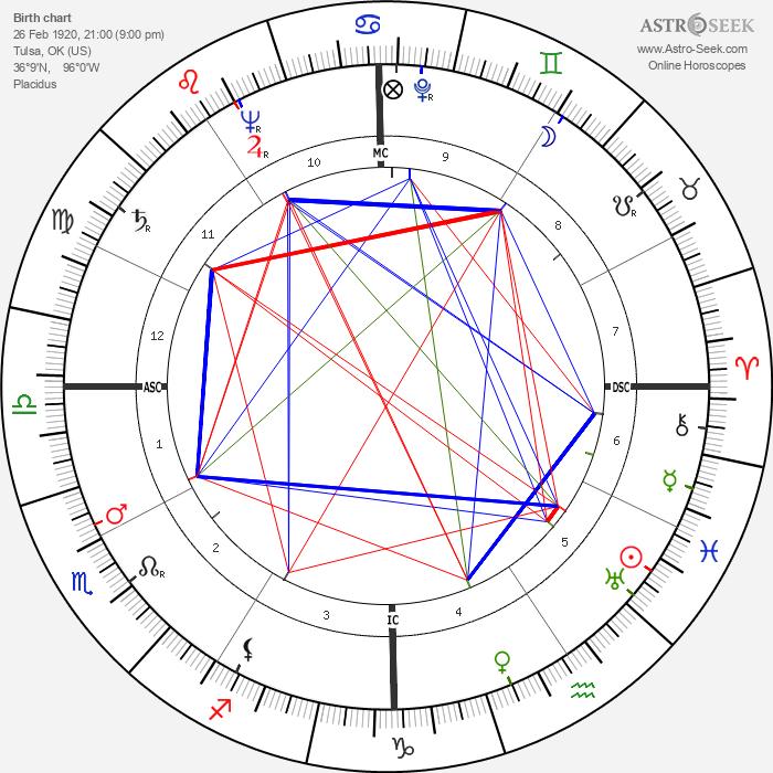 Tony Randall - Astrology Natal Birth Chart