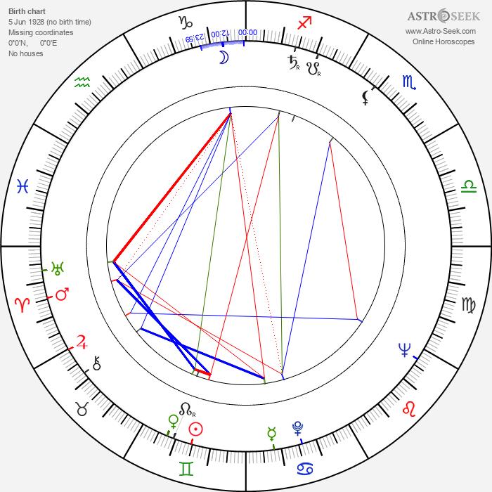 Tony Richardson - Astrology Natal Birth Chart
