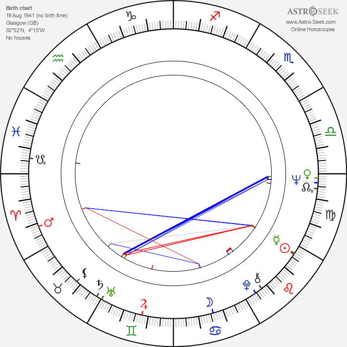 Tony Roper - Astrology Natal Birth Chart